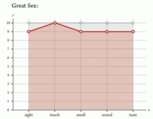 Five senses theory sexgraph by Jinsop Lee