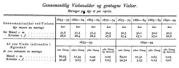 Gennemsnit vielsesalder 1855-1900