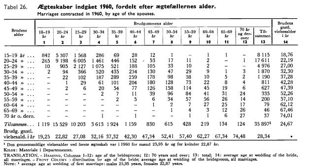 ægteskabsalder 1960