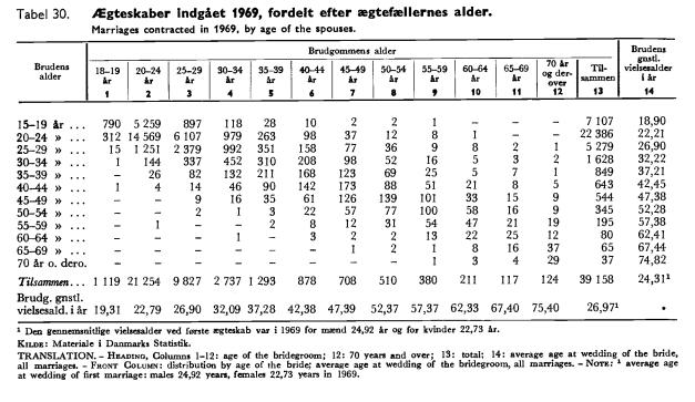 ægteskabsalder 1969